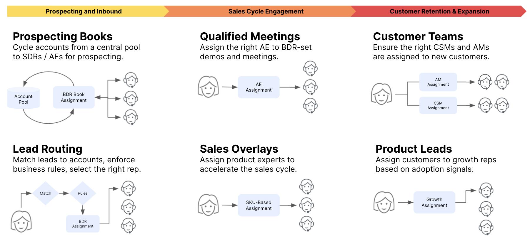 B2B Revenue Assignments