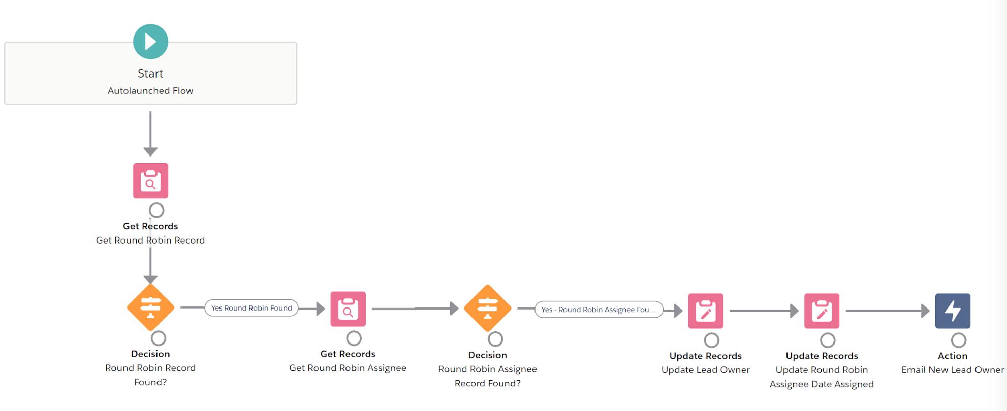 Screenshot of Flow builder from Kicksaw blog post