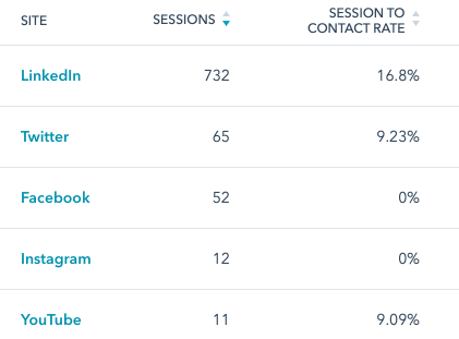 LinkedIn outperforms all other social channels for sessions and contact signups