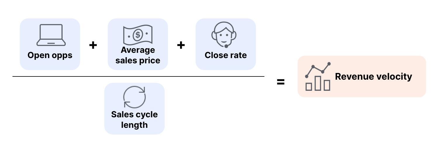 Formula for calculating revenue velocity